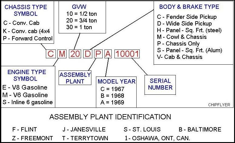 Chevy Cst Short Box Chevrolet Pickup Gmc furthermore  besides Gmcdecode as well  in addition B F. on chevy truck vin numbers